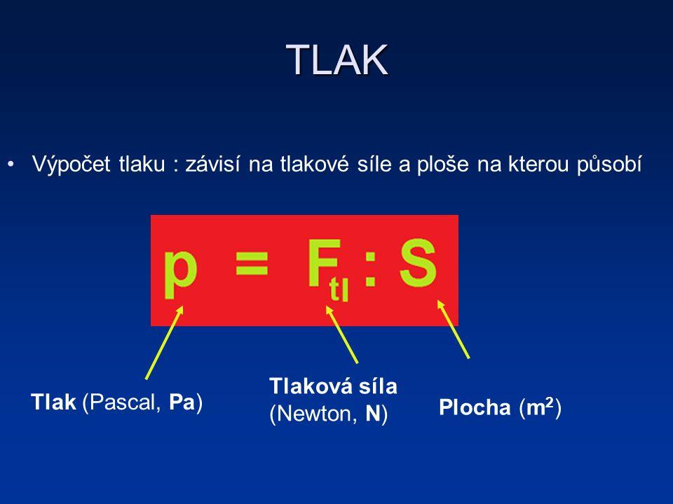 TLAK Výpočet tlaku : závisí na tlakové síle a ploše na kterou působí Tlak (Pascal, Pa) Tlaková síla (Newton, N) Plocha (m 2 )