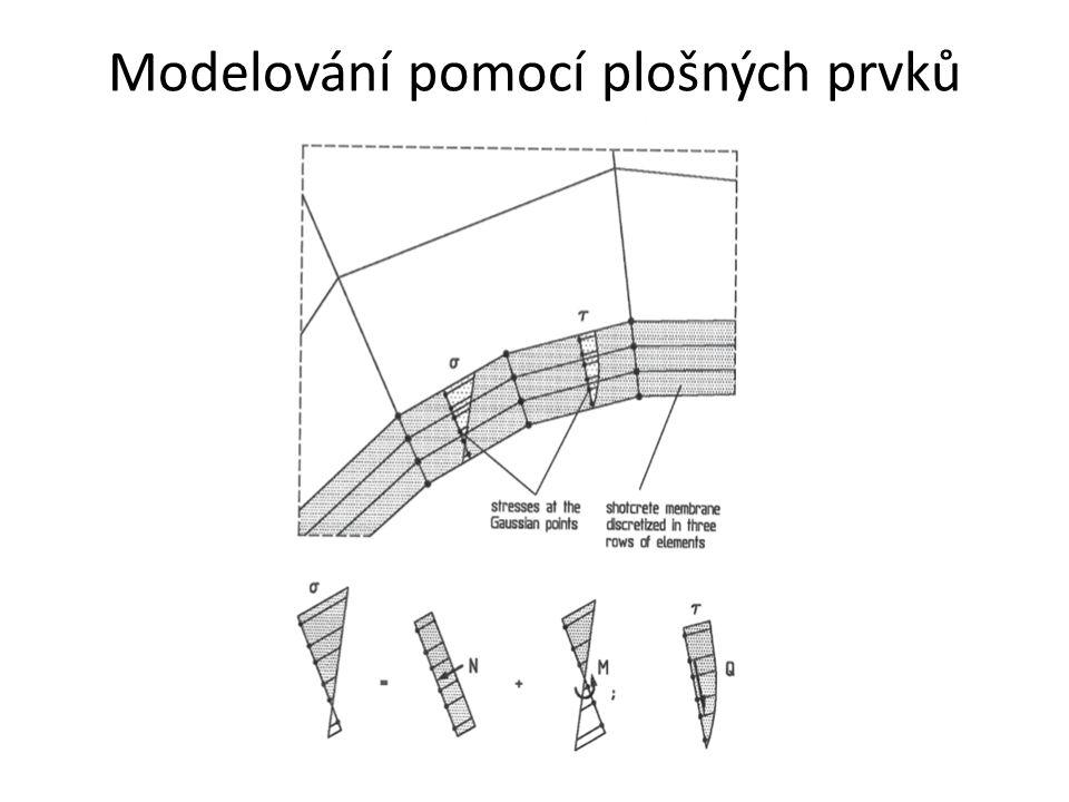 Ostění se převede na materiál s parametry podle Mohr-Coulombovy podmínky plasticity, Existuje více postupů: * Určení na základě odhadu úhlu vnitřního tření  * Určení s využitím hodnot tlakové a tahové pevnosti betonu : Eurokód 1992 španělská norma EHE 1998 P.