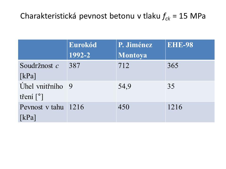 Charakteristická pevnost betonu v tlaku f ck = 25 MPa Eurokód 1992-2 P.