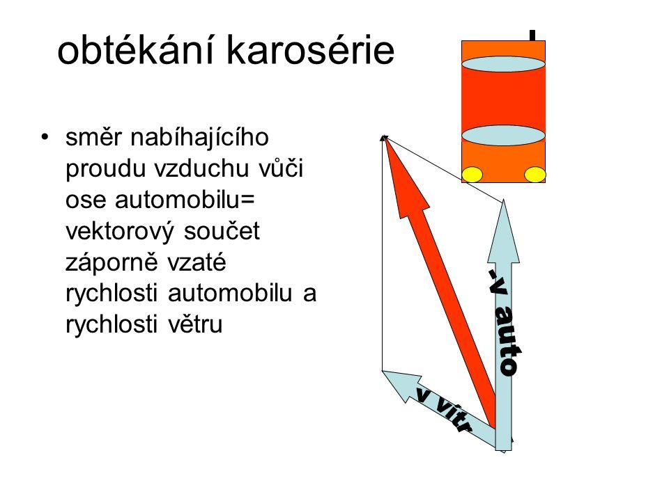 obtékání karosérie směr nabíhajícího proudu vzduchu vůči ose automobilu= vektorový součet záporně vzaté rychlosti automobilu a rychlosti větru