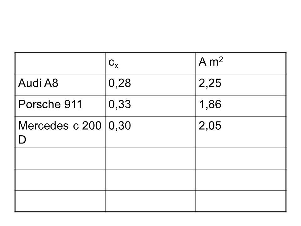 cxcx A m 2 Audi A80,282,25 Porsche 9110,331,86 Mercedes c 200 D 0,302,05