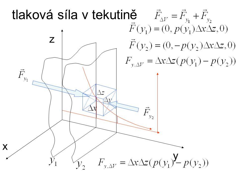 tlaková síla v tekutině x y z