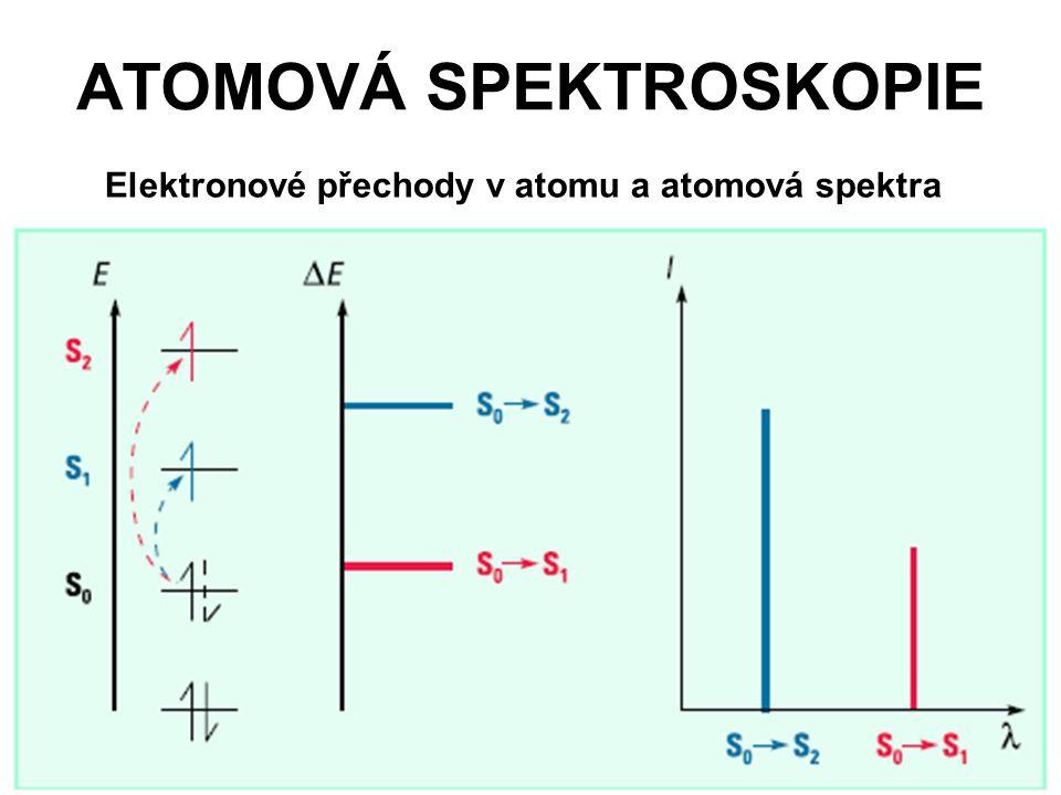 ATOMOVÁ SPEKTROSKOPIE Elektronové přechody v atomu a atomová spektra
