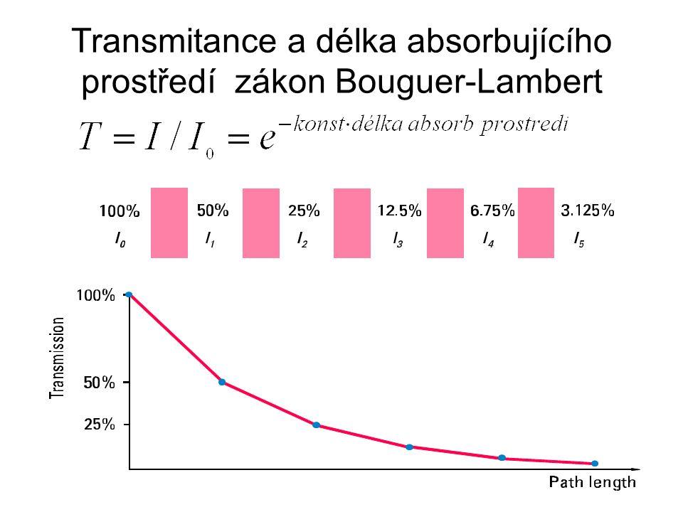 Transmitance a délka absorbujícího prostředí zákon Bouguer-Lambert