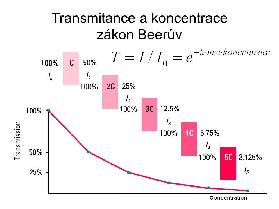 Transmitance a koncentrace zákon Beerův