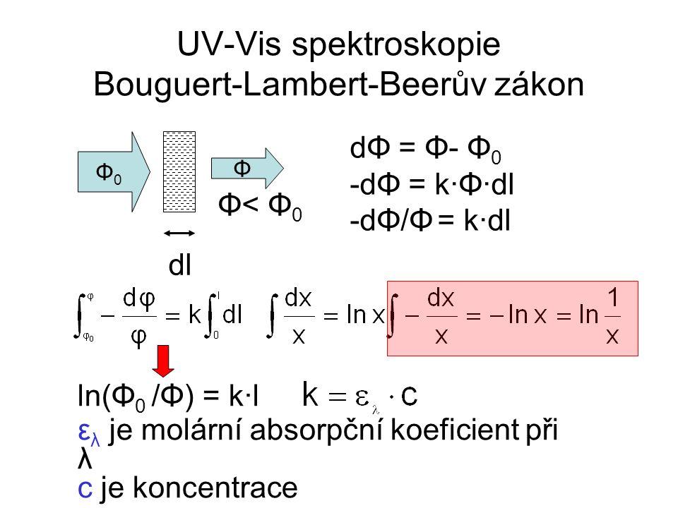 UV-Vis spektroskopie Bouguert-Lambert-Beerův zákon dΦ = Φ- Φ 0 -dΦ = k·Φ·dl -dΦ/Φ = k·dl Φ0Φ0 Φ Φ< Φ 0 dl ln(Φ 0 /Φ) = k·l ε λ je molární absorpční koeficient při λ c je koncentrace