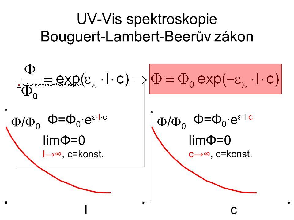 UV-Vis spektroskopie Bouguert-Lambert-Beerův zákon /0/0 c limΦ=0 c→∞, c=konst. Φ=Φ0·eε·l·cΦ=Φ0·eε·l·c /0/0 l limΦ=0 l→∞, c=konst. Φ=Φ0·eε·l·cΦ