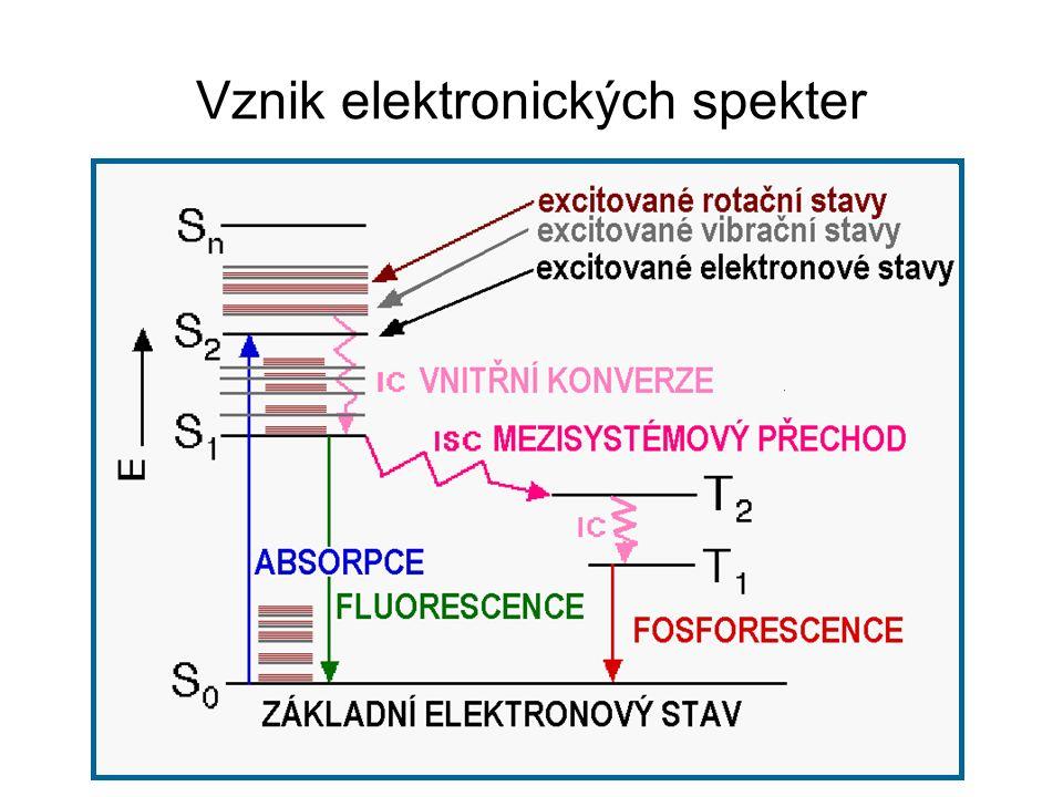 Vznik elektronických spekter