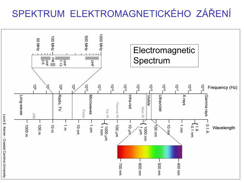 UV-Vis spektroskopie Fotometrie Signál: zářivý tok Φ (W), dopadající Φ 0 –Emisní –Absorpční –Luminiscenční (fluorescenční, fosforescenční) Transmitance T = (Φ/Φ 0 ); (Φ/Φ 0 )  100 (%) Absorbance A = log(Φ 0 / Φ)= -log T; 0  A 
