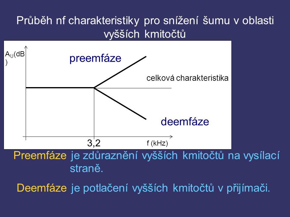 Průběh nf charakteristiky pro snížení šumu v oblasti vyšších kmitočtů preemfáze deemfáze celková charakteristika 3,2 Preemfáze je zdůraznění vyšších kmitočtů na vysílací straně.