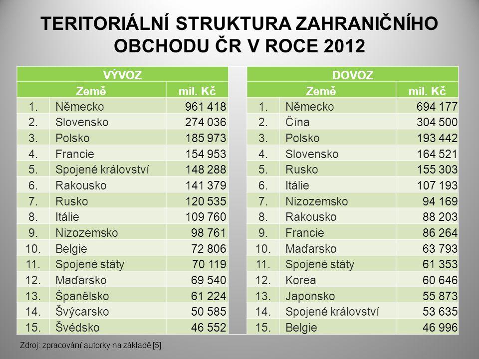 TERITORIÁLNÍ STRUKTURA ZAHRANIČNÍHO OBCHODU ČR V ROCE 2012 Zdroj: zpracování autorky na základě [5] VÝVOZ DOVOZ Zeměmil.