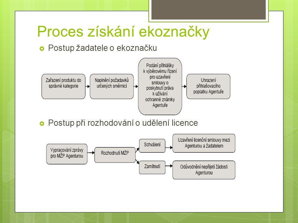 Proces získání ekoznačky  Postup žadatele o ekoznačku  Postup při rozhodování o udělení licence