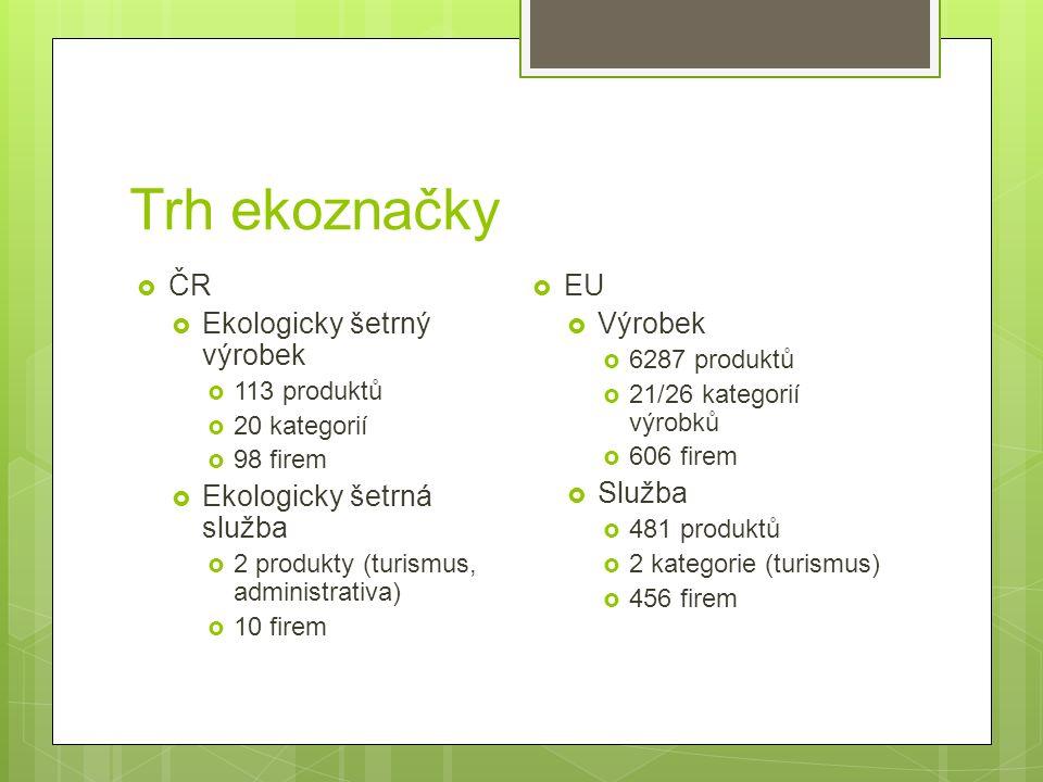 Trh ekoznačky  ČR  Ekologicky šetrný výrobek  113 produktů  20 kategorií  98 firem  Ekologicky šetrná služba  2 produkty (turismus, administrativa)  10 firem  EU  Výrobek  6287 produktů  21/26 kategorií výrobků  606 firem  Služba  481 produktů  2 kategorie (turismus)  456 firem