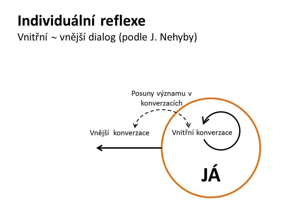 Individuální reflexe Vnitřní  vnější dialog (podle J. Nehyby)