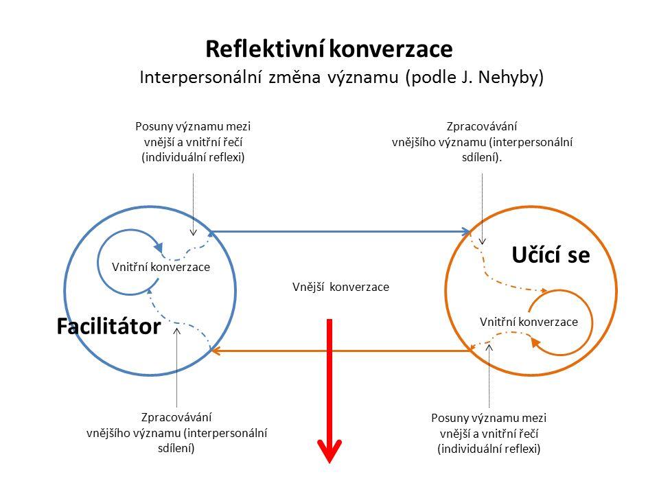 Reflektivní konverzace Interpersonální změna významu (podle J.
