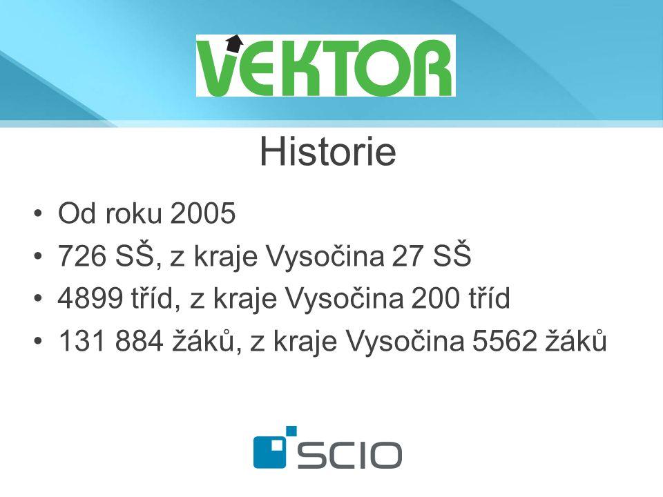 Historie Od roku 2005 726 SŠ, z kraje Vysočina 27 SŠ 4899 tříd, z kraje Vysočina 200 tříd 131 884 žáků, z kraje Vysočina 5562 žáků