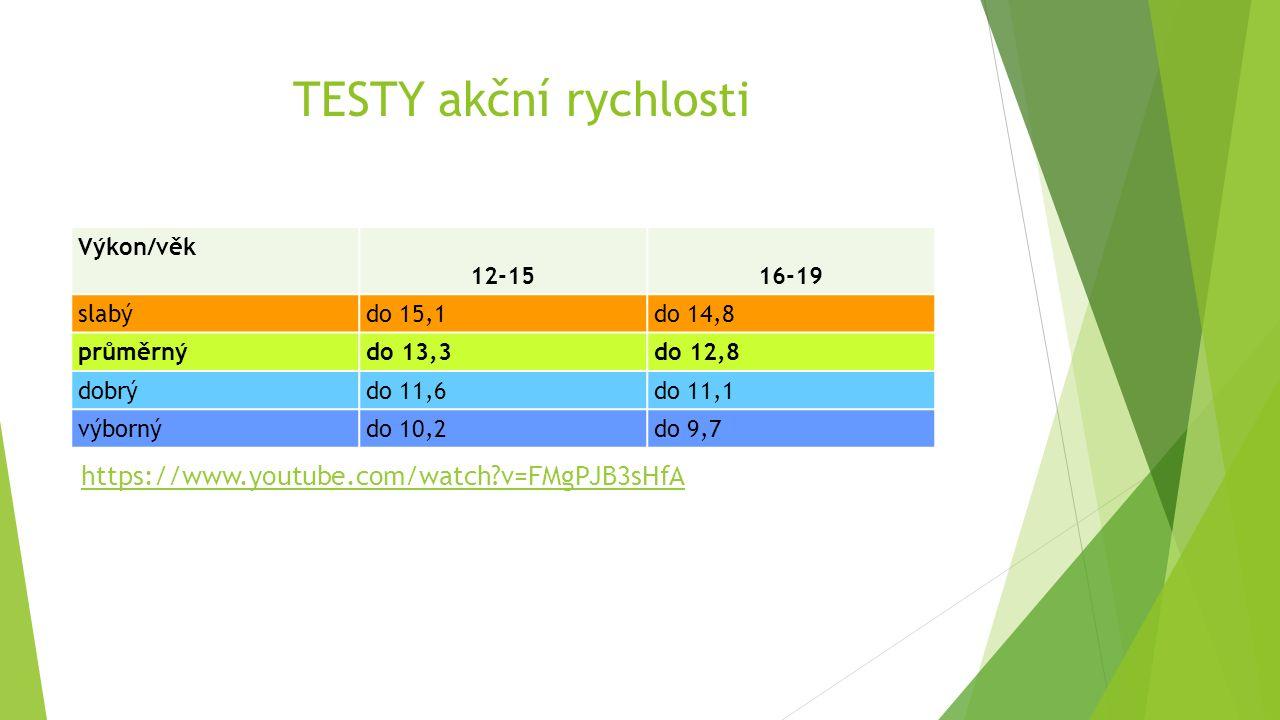 TESTY akční rychlosti  Člunkové běhy - 4x10m (4x15m) https://www.youtube.com/watch?v=alqZAHAlqdM - 5x10m (zařazen v eurofit testu) https://www.youtube.com/watch?v=FMgPJB3sHfA Výkon/věk 12-15 16-19 slabýdo 15,1do 14,8 průměrnýdo 13,3do 12,8 dobrýdo 11,6do 11,1 výbornýdo 10,2do 9,7