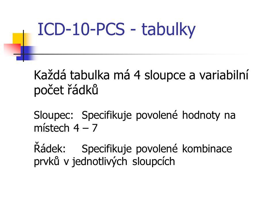 ICD-10-PCS - tabulky Každá tabulka má 4 sloupce a variabilní počet řádků Sloupec:Specifikuje povolené hodnoty na místech 4 – 7 Řádek:Specifikuje povolené kombinace prvků v jednotlivých sloupcích