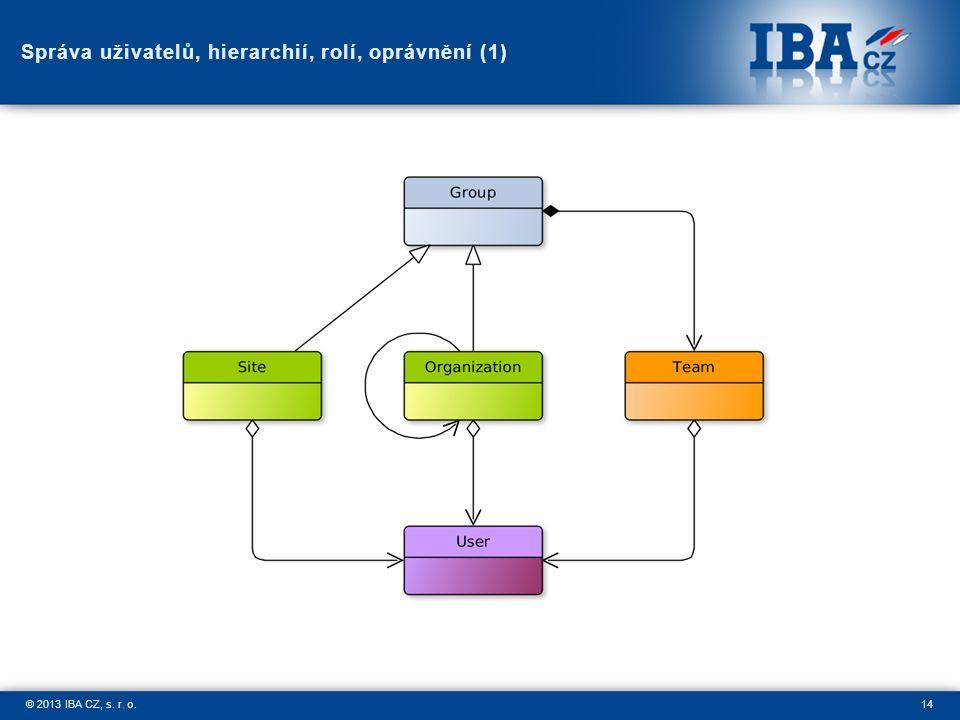 14© 2013 IBA CZ, s. r. o. Správa uživatelů, hierarchií, rolí, oprávnění (1)