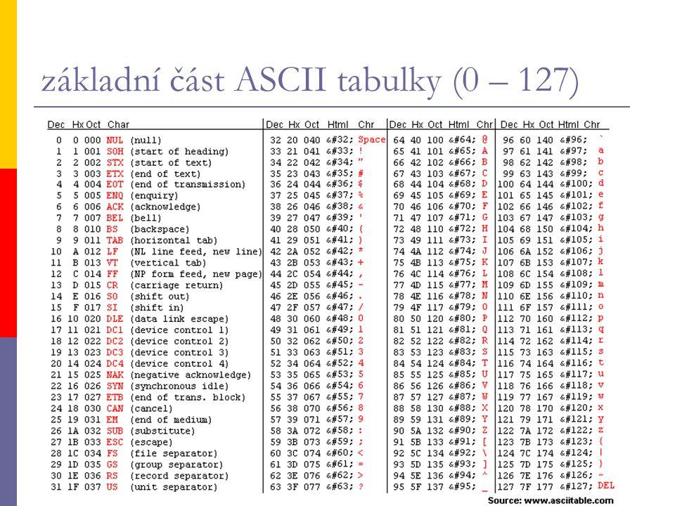 základní část ASCII tabulky (0 – 127)