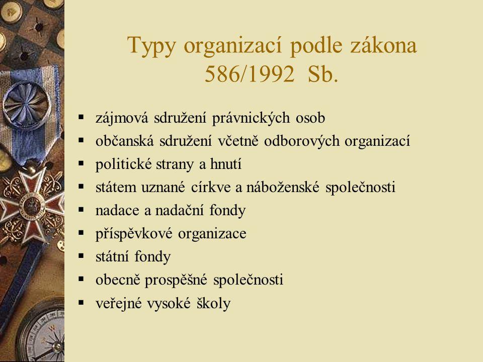 Typy organizací podle zákona 586/1992 Sb.  zájmová sdružení právnických osob  občanská sdružení včetně odborových organizací  politické strany a hn