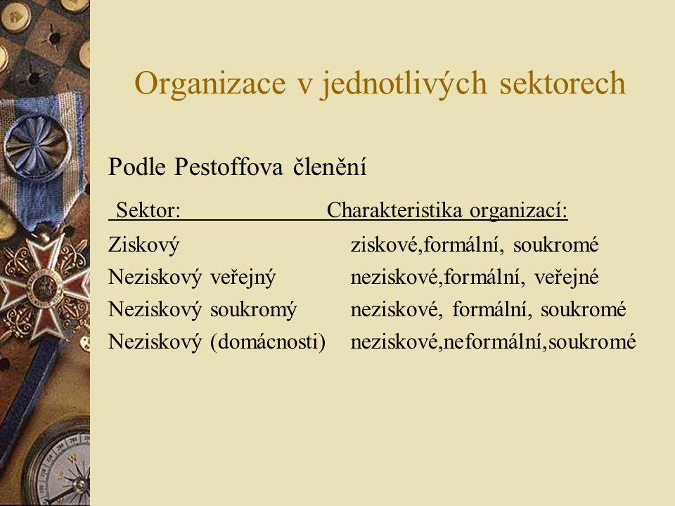 Organizace v jednotlivých sektorech Podle Pestoffova členění Sektor: Charakteristika organizací: Ziskový ziskové,formální, soukromé Neziskový veřejný neziskové,formální, veřejné Neziskový soukromý neziskové, formální, soukromé Neziskový (domácnosti) neziskové,neformální,soukromé