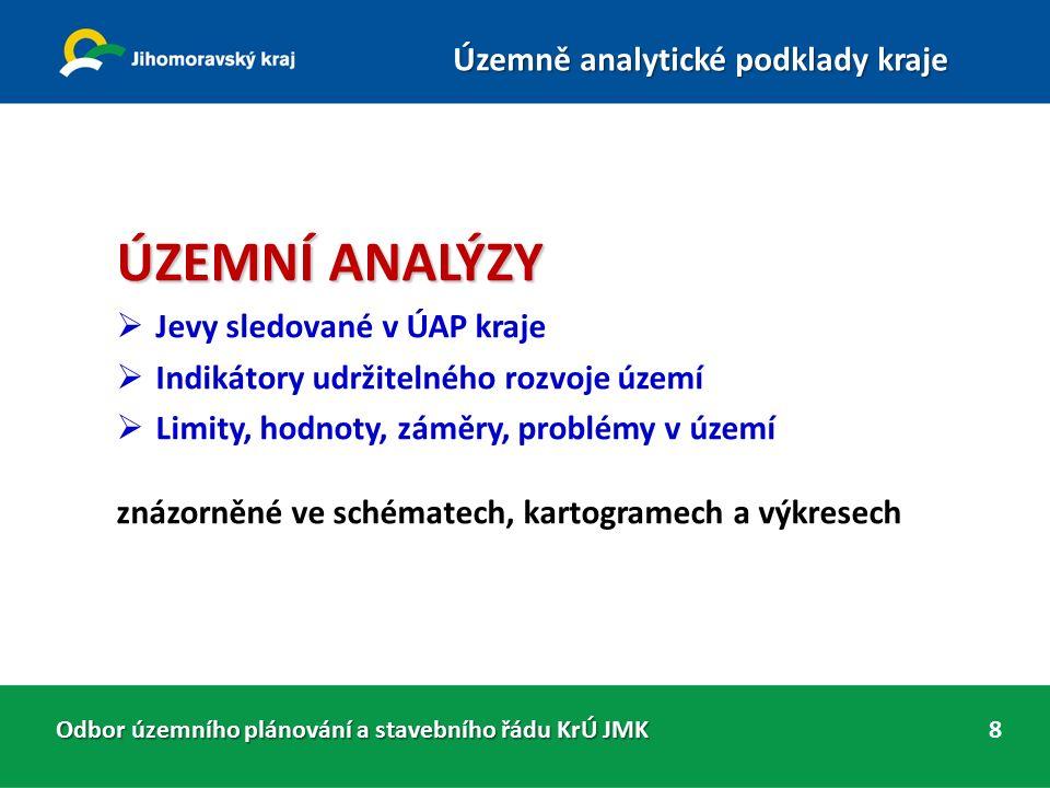 OBSAH ÚAPo Územně analytické podklady obsahují zjištění a vyhodnocení A.