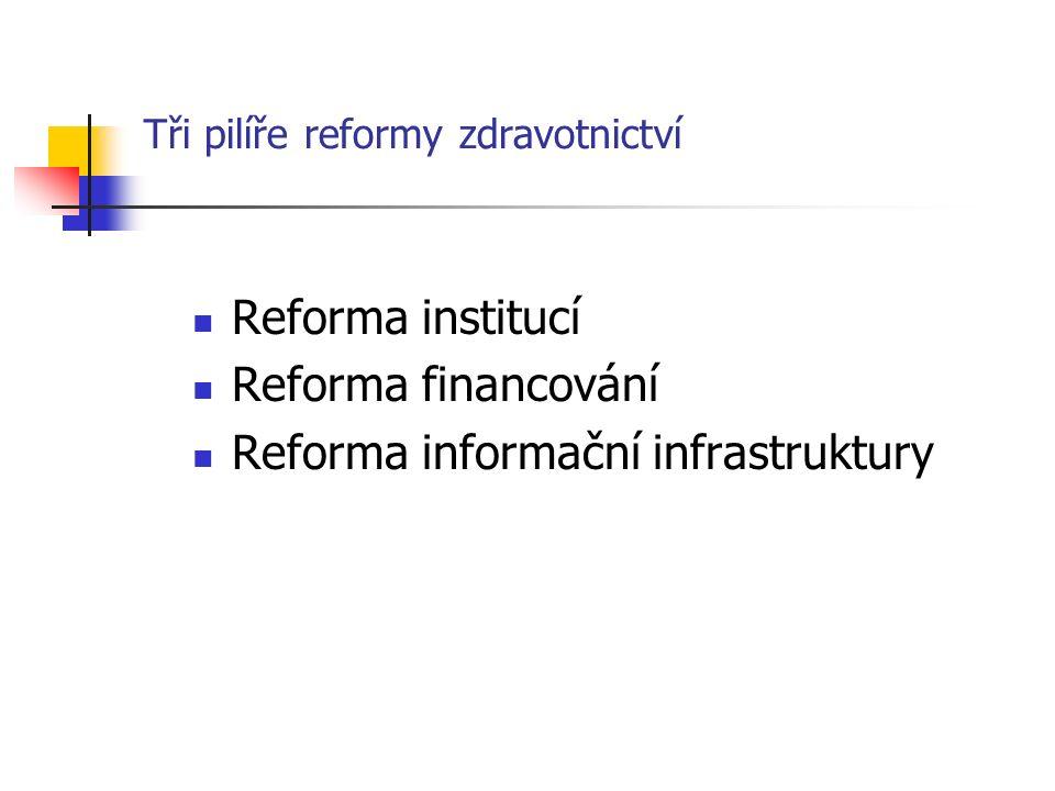 Tři pilíře reformy zdravotnictví Reforma institucí Reforma financování Reforma informační infrastruktury