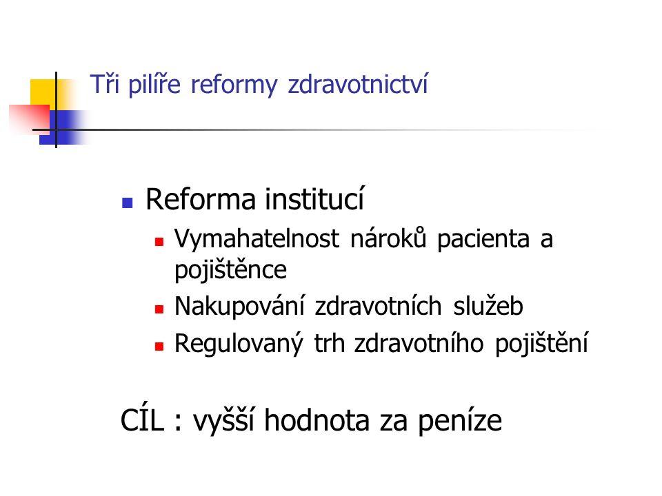 Tři pilíře reformy zdravotnictví Reforma institucí Vymahatelnost nároků pacienta a pojištěnce Nakupování zdravotních služeb Regulovaný trh zdravotního pojištění CÍL : vyšší hodnota za peníze