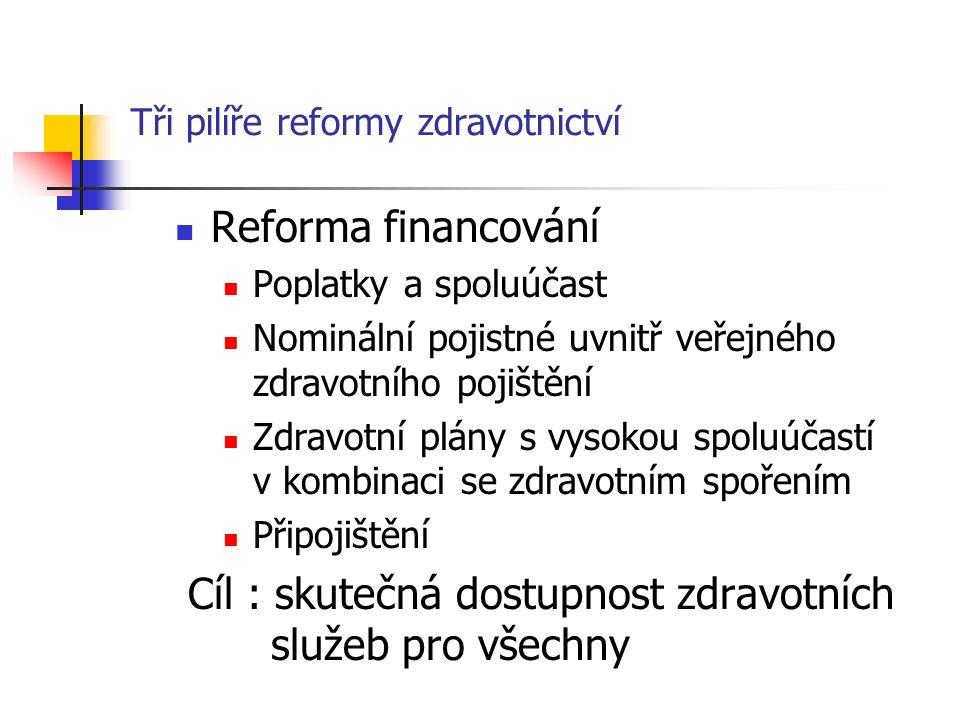 Tři pilíře reformy zdravotnictví Reforma financování Poplatky a spoluúčast Nominální pojistné uvnitř veřejného zdravotního pojištění Zdravotní plány s vysokou spoluúčastí v kombinaci se zdravotním spořením Připojištění Cíl : skutečná dostupnost zdravotních služeb pro všechny