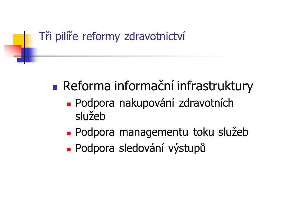 Tři pilíře reformy zdravotnictví Reforma informační infrastruktury Podpora nakupování zdravotních služeb Podpora managementu toku služeb Podpora sledování výstupů