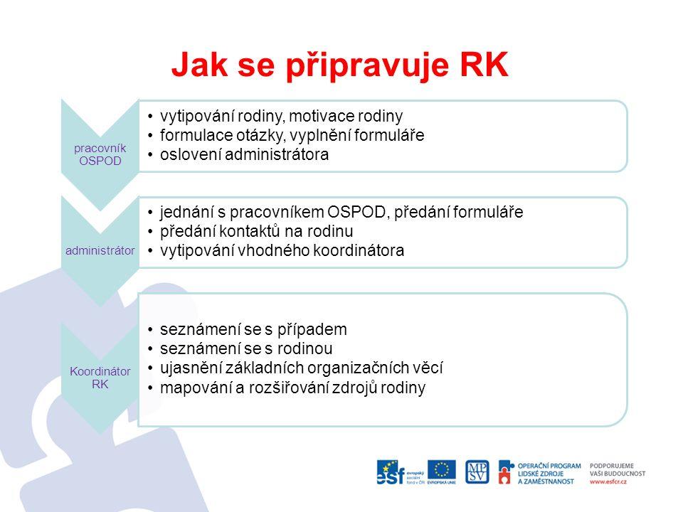 Jak se připravuje RK pracovník OSPOD vytipování rodiny, motivace rodiny formulace otázky, vyplnění formuláře oslovení administrátora administrátor jednání s pracovníkem OSPOD, předání formuláře předání kontaktů na rodinu vytipování vhodného koordinátora Koordinátor RK seznámení se s případem seznámení se s rodinou ujasnění základních organizačních věcí mapování a rozšiřování zdrojů rodiny