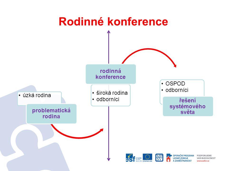 Rodinné konference úzká rodina problematická rodina široká rodina odborníci rodinná konference OSPOD odborníci řešení systémového světa