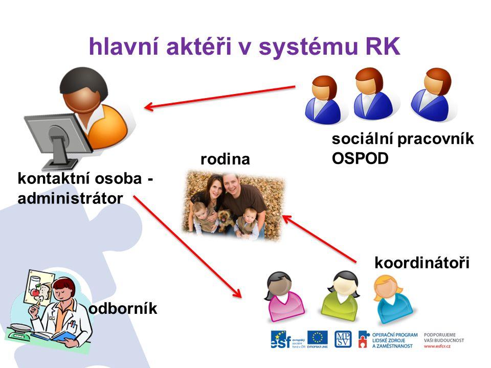 Hlavní aktéři v systému RK sociální pracovník - motivace rodin k využití RK - předávání základní informací - formulace stěžejní otázky - předání prvního kontaktu - analýza klientovy situace - průběžná podpora procesu - účast na RK - schválení plánu rodiny