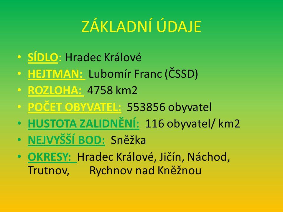 ZÁKLADNÍ ÚDAJE SÍDLO: Hradec Králové HEJTMAN: Lubomír Franc (ČSSD) ROZLOHA: 4758 km2 POČET OBYVATEL: 553856 obyvatel HUSTOTA ZALIDNĚNÍ: 116 obyvatel/ km2 NEJVYŠŠÍ BOD: Sněžka OKRESY: Hradec Králové, Jičín, Náchod, Trutnov, Rychnov nad Kněžnou