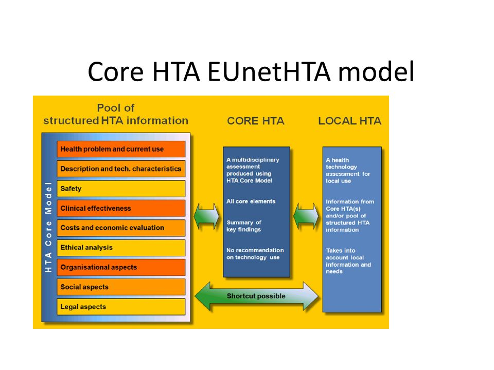 Core HTA EUnetHTA model