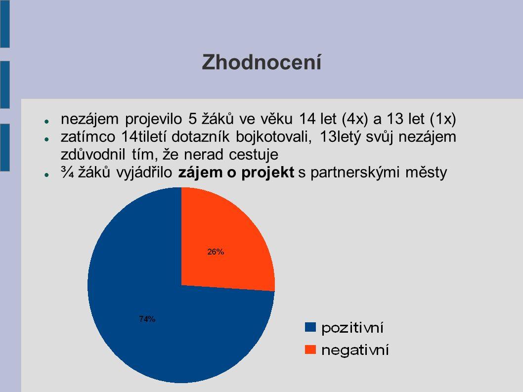 12. Myslíš, že je dobré pro Blatnou udržovat blízké vztahy se zahraničními městy?