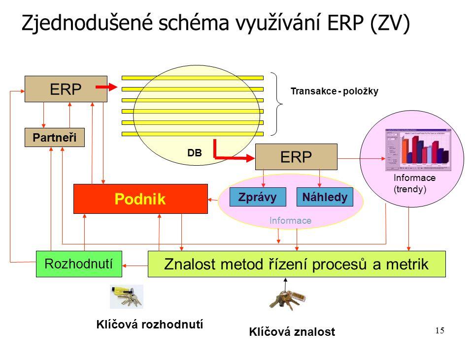 15 Zjednodušené schéma využívání ERP (ZV) ERP Transakce - položky DB ERP Partneři ZprávyNáhledy Informace (trendy) Znalost metod řízení procesů a metr