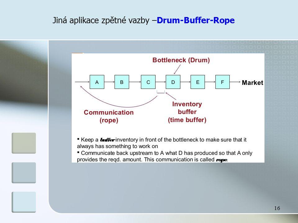 Jiná aplikace zpětné vazby –Drum-Buffer-Rope 16