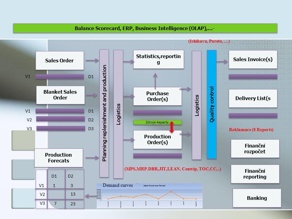 53 Možné znalosti metod nutných pro řízení procesů (je jich samozřejmě mnohem více !!!!) Teorie omezení Metoda kritického řetězu Myšlenkové stromy Průtokové účetnictví Balanced Scorecard- Strategické mapy SWOT a Gap Analysis MS Office (Word, Powerpoint a Excel) ERP systém a jeho logiku Řízení logistiky Řízení projektu Řízení financí a controlling Řízení výroby (MRP a MRP-II, MPS,JIT,LEAN,..) Analýza trhu Metody řízení výroby a kvality (Ishikawa, Pareto, 8D reports, 5 whys, kaizen,..)