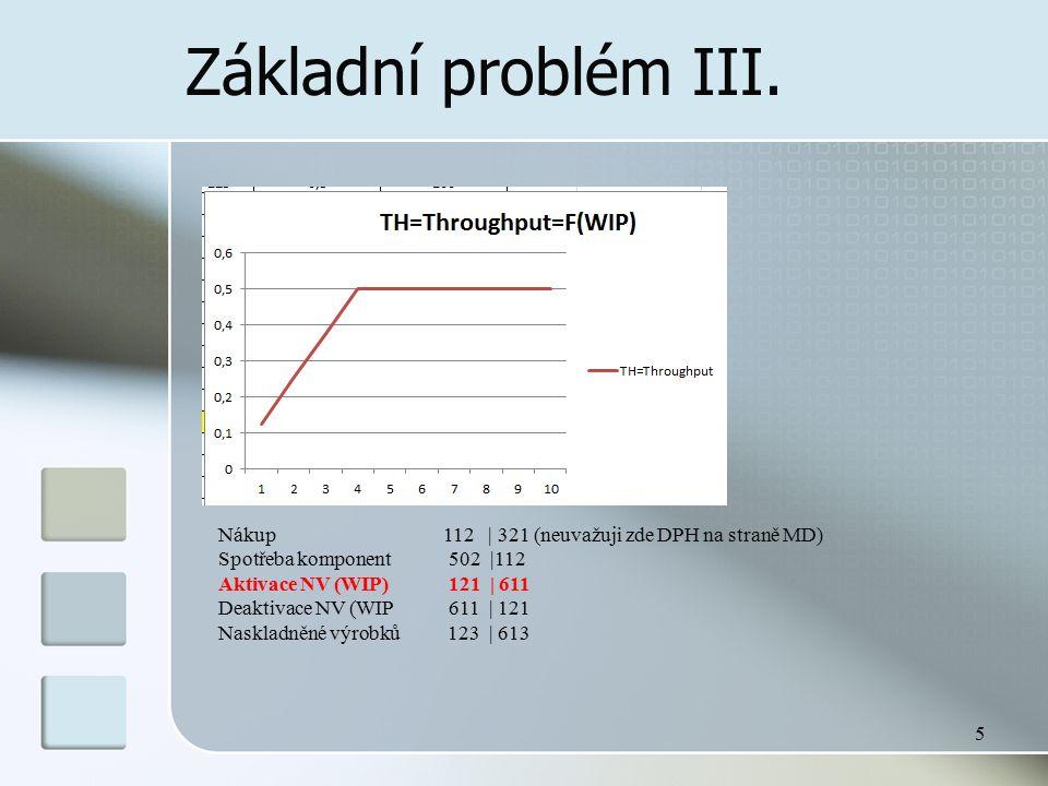 Základní problém III. 5 Nákup 112 | 321 (neuvažuji zde DPH na straně MD) Spotřeba komponent 502 |112 Aktivace NV (WIP) 121 | 611 Deaktivace NV (WIP 61