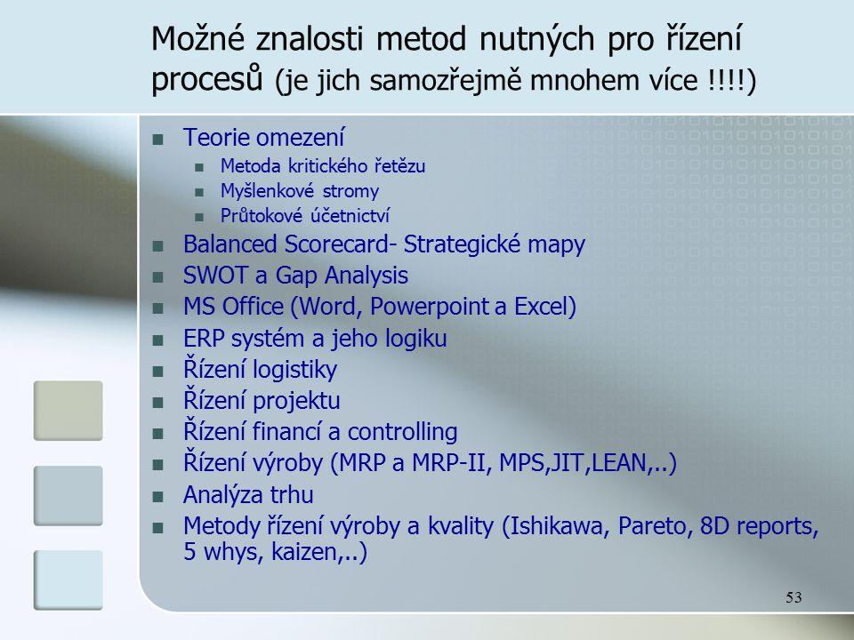 53 Možné znalosti metod nutných pro řízení procesů (je jich samozřejmě mnohem více !!!!) Teorie omezení Metoda kritického řetězu Myšlenkové stromy Prů