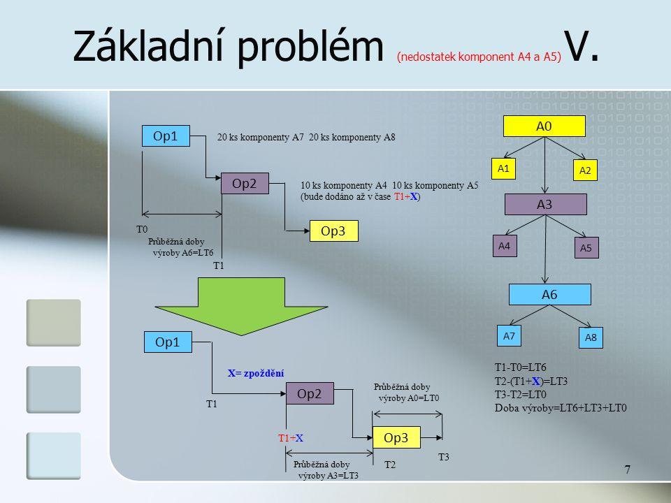Základní problém (nedostatek komponent A4 a A5) V. 7 Op1 Op2 Op3 20 ks komponenty A7 20 ks komponenty A8 A0 A1 A2 A3 A4 A5 10 ks komponenty A4 10 ks k