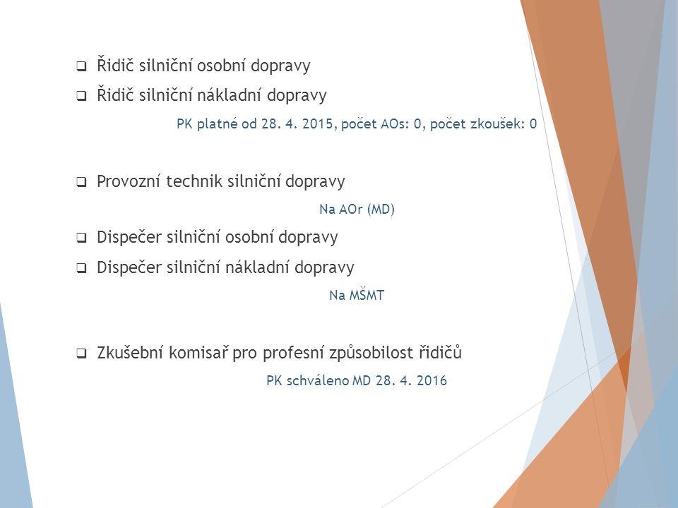  Vedoucí obsluhy nákladních vlaků  Vedoucí posunu  Posunovač PK platné od 29.