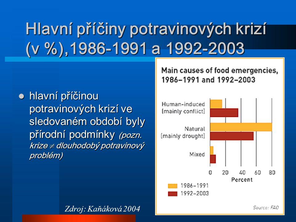 12 Hlavní příčiny potravinových krizí (v %),1986-1991 a 1992-2003 hlavní příčinou potravinových krizí ve sledovaném období byly přírodní podmínky (poz