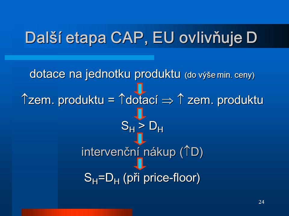 24 Další etapa CAP, EU ovlivňuje D dotace na jednotku produktu ( do výše min. ceny )  zem. produktu =  dotací   zem. produktu S H > D H intervenčn