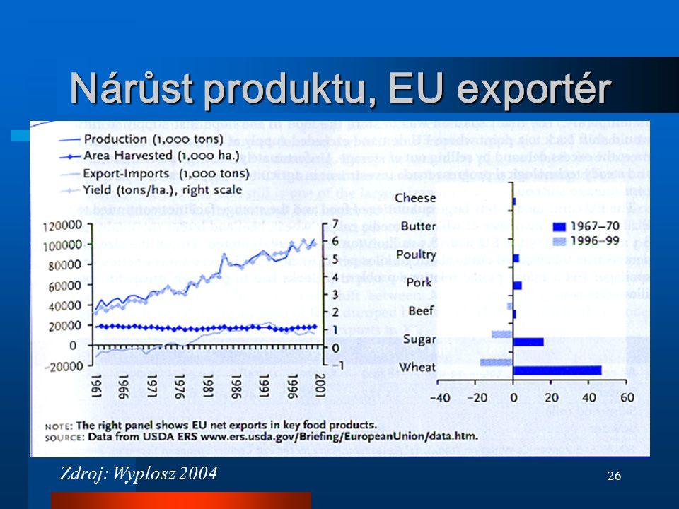 26 Nárůst produktu, EU exportér Zdroj: Wyplosz 2004