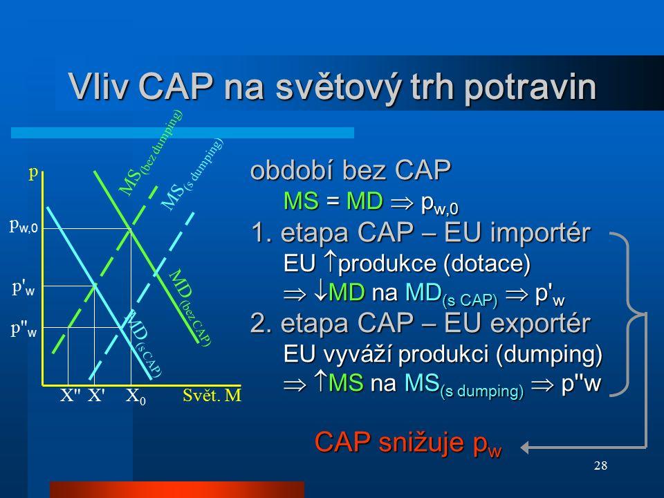 28 Vliv CAP na světový trh potravin p' w MD (bez CAP) MS (bez dumping) X0X0 p Svět. M p'' w p w,0 X''X' MS (s dumping) MD (s CAP) období bez CAP MS =