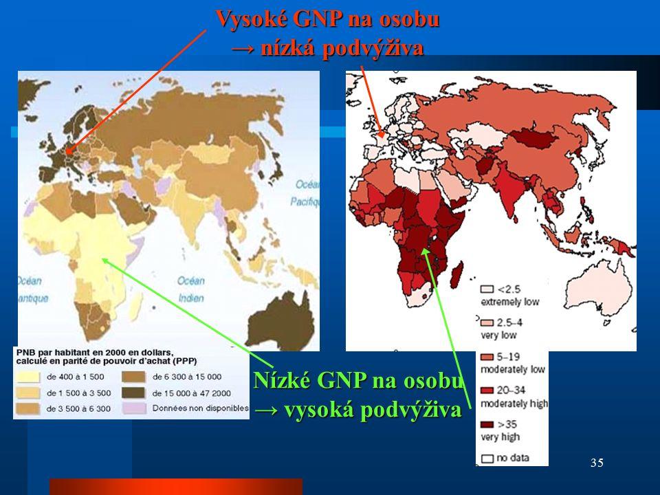 35 Vysoké GNP na osobu → nízká podvýživa Nízké GNP na osobu → vysoká podvýživa