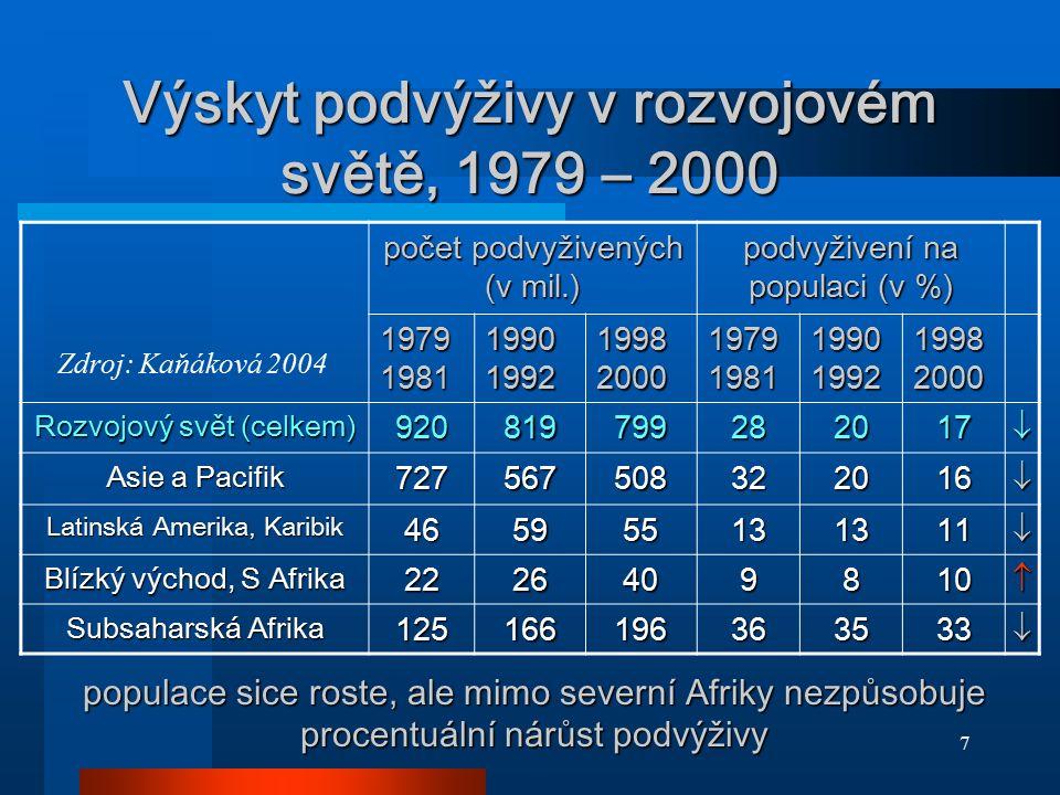 8 Podvýživa, 2000 (% populace) Zdroj: www.unep.org/Geo/geo3/english/fig308.htm, in Kaňáková 2004www.unep.org/Geo/geo3/english/fig308.htm
